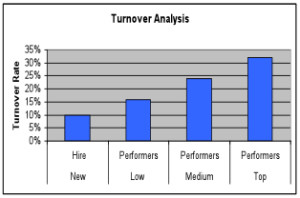 turnover-analysis